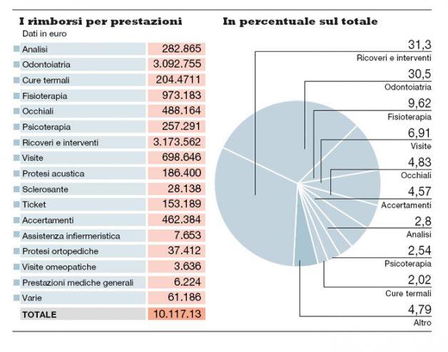 Costi della Politica. L'assistenza sanitaria dei deputati a spese dei cittadini.
