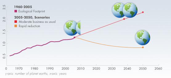 Earth Overshoot Day, il pianeta Terra rischia la bancarotta.